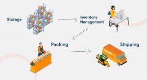 fulfillment center proses supply chain jet commerce