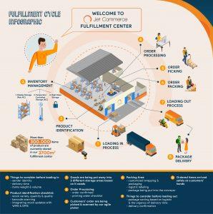 FAQ What is Fulfillment Center Jet Commerce Fulfillment Center [Infographic]