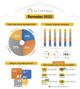 Infografik - Pandemi Covid-19 Ubah Pola Belanja Konsumen, Penjualan Jet Commerce Tetap Meningkat Selama Ramadan 2020