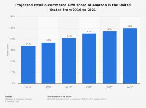 Amazon ecommerce marketplace - Inilah Alasan Mengapa Brand/ Bisnis Anda Harus Menjual Produk Melalui Marketplace